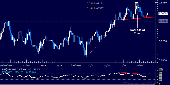 NZD/USD Technical Analysis  Standing Aside Before RBNZ
