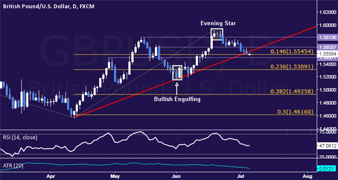 GBP/USD Technical Analysis: Support Below 1.55 in Focus