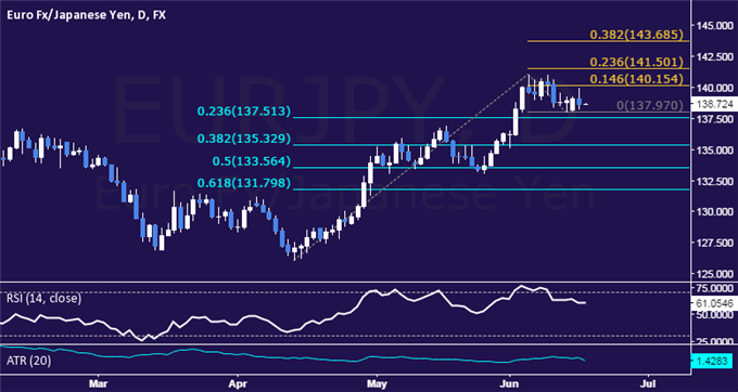EUR/JPY Technical Analysis: Marking Time Above 137.00