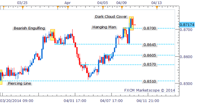 NZDUSD-Dark-Cloud-Cover-Forms-After-Setting-New-2014-High_body_Picture_1.png, NZD/USD Dark Cloud Cover Forms After Setting New 2014 High