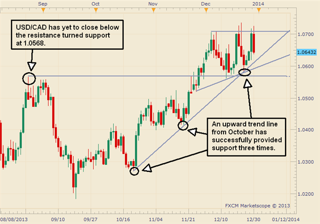 USDCAD_Shows_Signs_of_an_Ascending_Triangle_But_Wait_for_Confirmation_body_Picture_2.png, USD/CAD Shows Signs of an Ascending Triangle, But Wait for Confirmation