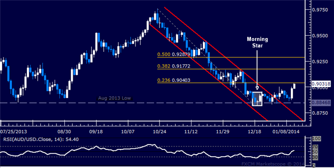 dailyclassics_aud-usd_body_Picture_12.png, Forex: AUD/USD Technical Analysis  Resistance Seen at 0.9040
