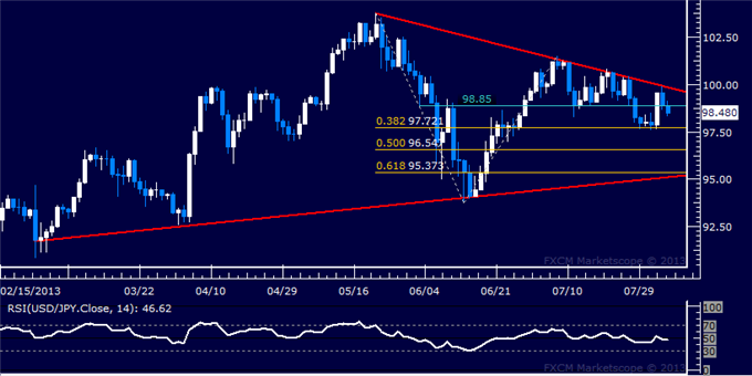 dailyclassics_usd-jpy_body_Picture_4.png, USD/JPY Technical Analysis: Prices Recoiling from Parity