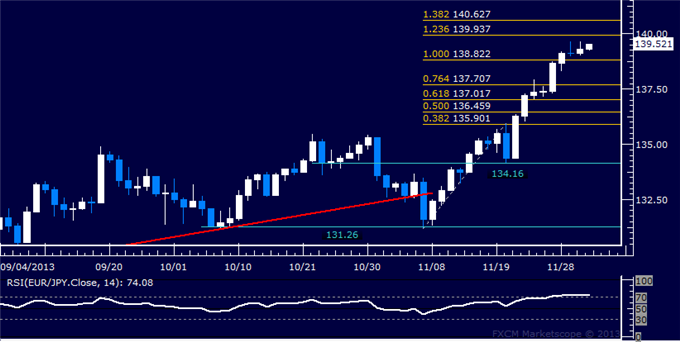 dailyclassics_eur-jpy_body_Picture_12.png, Forex: EUR/JPY Technical Analysis  Inching Toward 140.00 Figure