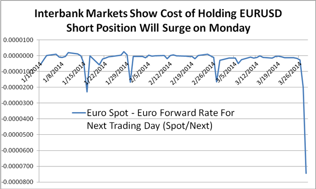 forex-careful-holding-short-Euro-as-overnight-rates-spike_body_Chart_2.png, Holding Euro Positions May Get Expensive as Overnight Rates Spike
