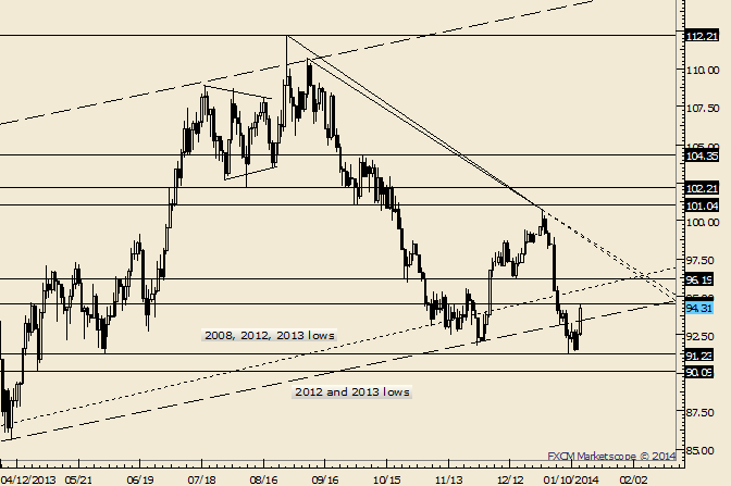 eliottWaves_oil_body_Picture_2.png, Crude Returns to Last Weeks High; Watch 96.19 for Resistance
