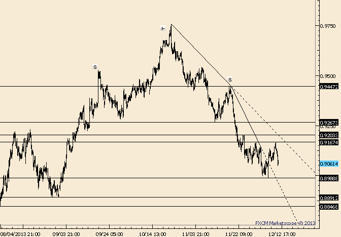 eliottWaves_aud-usd_1_body_Picture_8.png, AUD/USD Dips into Range Lows ahead of Employment