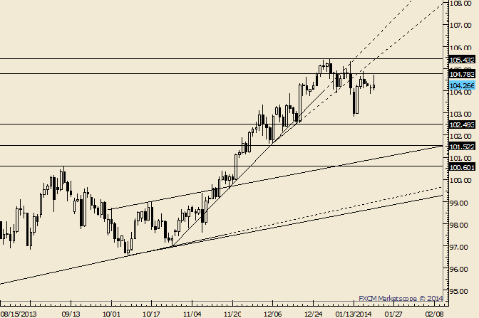 eliottWaves_usd-jpy_1_body_Picture_6.png, USD/JPY In Limbo ahead of Bank of Japan
