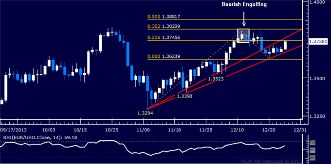 dailyclassics_eur-usd_body_Picture_12.png, Forex: EUR/USD Technical Analysis  Probing Above 1.37 Again