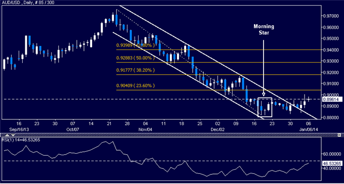 dailyclassics_aud-usd_body_Picture_11.png, Forex: AUD/USD Technical Analysis  Channel Resistance Broken