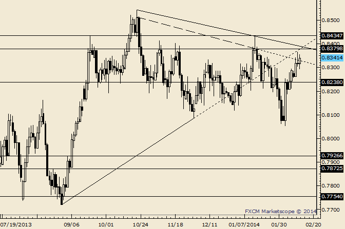 eliottWaves_nzd-usd_body_Picture_7.png, NZD/USD Churns at Resistance; Friday High is a Sale