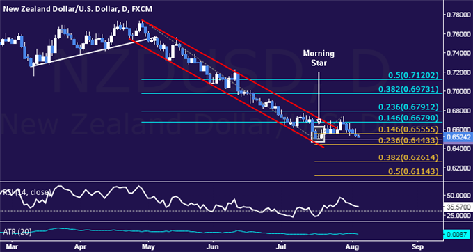 NZD/USD Technical Analysis: July Bottom Back in Focus