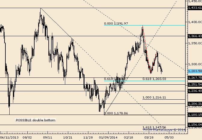 Gold Resistnace is at 1295