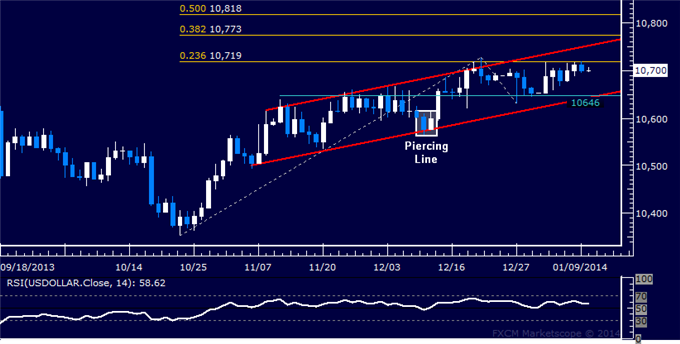 dailyclassics_us_dollar_index_body_Picture_12.png, Forex: US Dollar Technical Analysis  Range Top Capping Gains