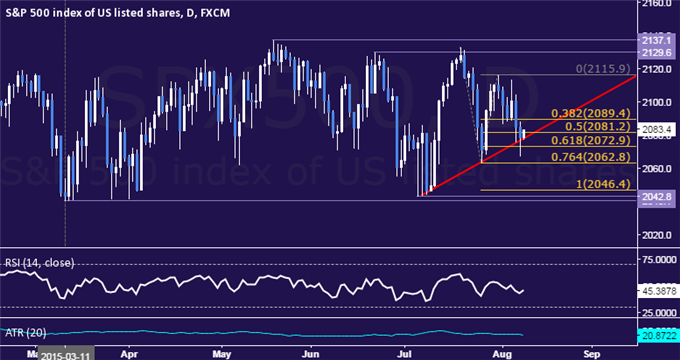 SPX 500 Technical Analysis: Trying to Break Monthly Uptrend
