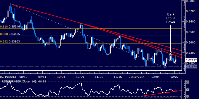 dailyclassics_eur-chf_body_Picture_6.png, Forex: EUR/GBP Technical Analysis Passing on Short Trade Setup