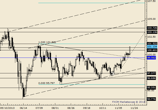 eliottWaves_usd-jpy_body_Picture_6.png, USD/JPY Working on Separation from Coil; July High at 101.52
