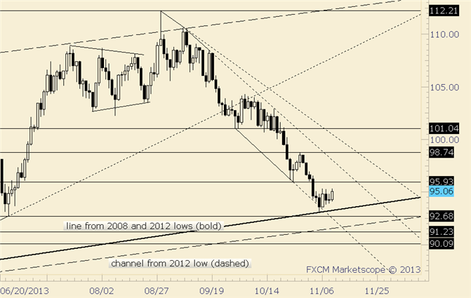 eliottWaves_oil_body_crude.png, Crude Completes 5th Day of Consolidation; Resistance is Slightly Higher