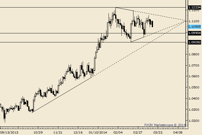 eliottWaves_usd-cad_body_Picture_5.png, USD/CAD Could See 1.1000 Before Bigger Bounce