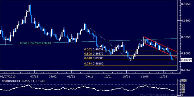 dailyclassics_usd-chf_body_Picture_11.png, Forex: USD/CHF Technical Analysis  October Low Under Pressure