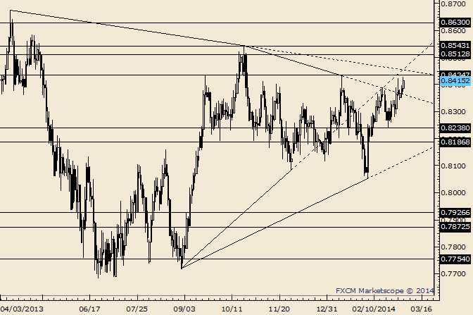 eliottWaves_nzd-usd_body_Picture_7.png, NZD/USD .8450 is Insanely Important