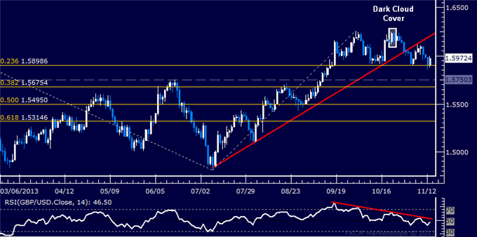 dailyclassics_gbp-usd_body_Picture_12.png, Forex: GBP/USD Technical Analysis  Support Holding Below 1.59