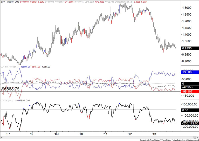 Copper_COT_Positioning_Reaches_a_Record_body_JPY.png, Copper COT Positioning Reaches a Record