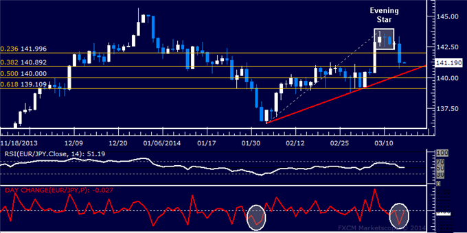 dailyclassics_eur-jpy_body_Picture_12.png, Forex: EUR/JPY Technical Analysis  Euro Drops Most in Six Weeks