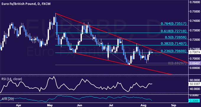 EUR/GBP Technical Analysis: 3-Month Resistance Pressured