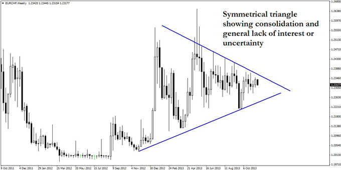 The_Potential_Awakening_of_EURCHF_body_GuestCommentary_KayeLee_November20A_1.png, The Potential Awakening of EUR/CHF
