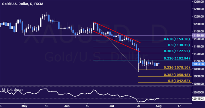 Gold Technical Analysis: Range-Bound Trade Continues