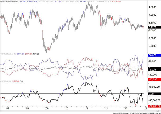 Copper_COT_Positioning_Reaches_a_Record_body_copper.png, Copper COT Positioning Reaches a Record