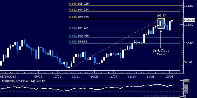 dailyclassics_usd-jpy_body_Picture_10.png, Forex: USD/JPY Technical Analysis  December Swing High Retested