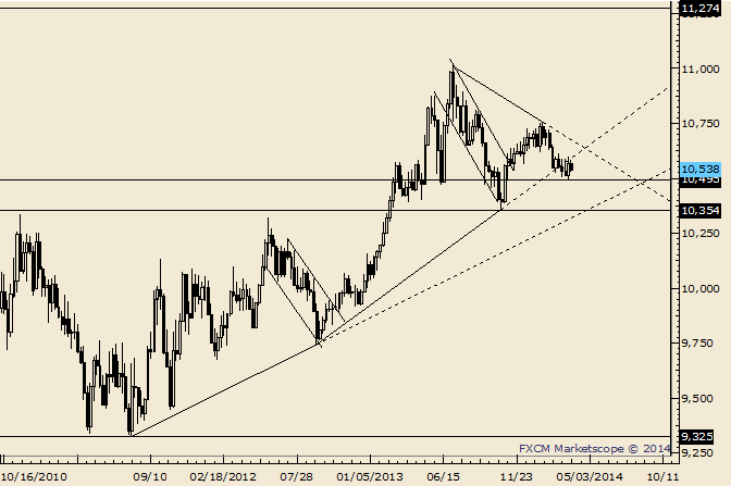 eliottWaves_us_dollar_index_body_Picture_1.png, USDOLLAR 10520 is Possible Support