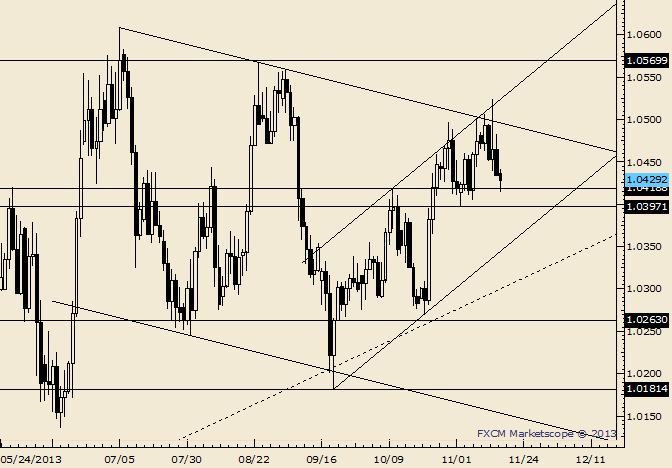 eliottWaves_usd-cad_body_Picture_5.png, USD/CAD Failure to Hold 1.0400 Would Shift Near Term Trend