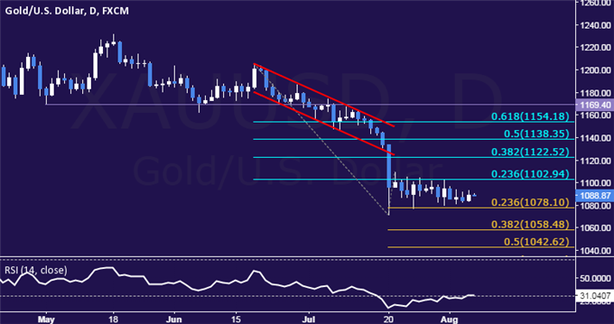 Gold Technical Analysis: Sideways Consolidation Continues