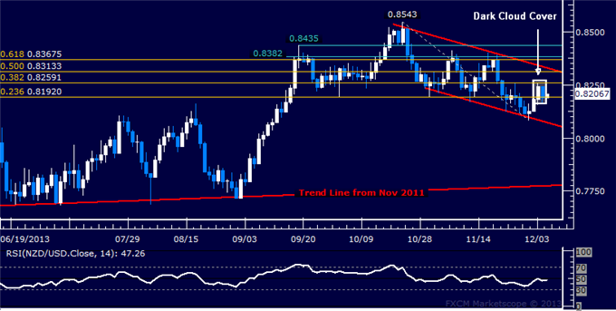 dailyclassics_nzd-usd_body_Picture_10.png, Forex: NZD/USD Technical Analysis  Ready to Turn Lower Again?