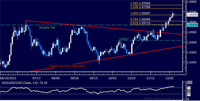 dailyclassics_usd-cad_body_Picture_11.png, Forex: USD/CAD Technical Analysis  Aiming Above 1.07 Figure