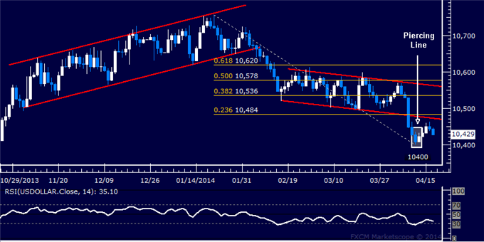 dailyclassics_us_dollar_index_body_Picture_12.png, US Dollar Technical Analysis  Rebound Stalls Below Resistance