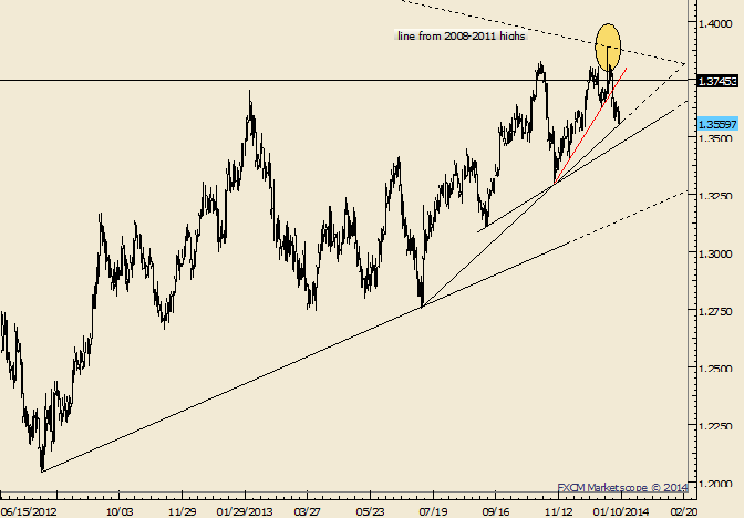 eliottWaves_eur-usd_1_body_Picture_10.png, EUR/USD May Find Minor Low as Part of Larger Topping Process