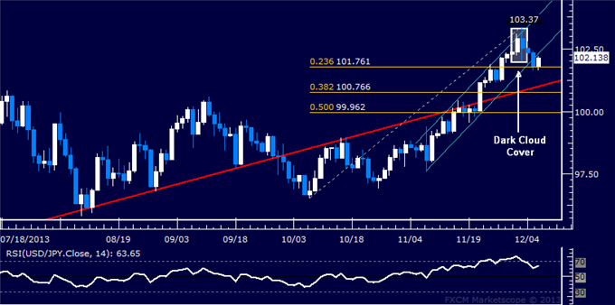 dailyclassics_usd-jpy_body_Picture_11.png, Forex: USD/JPY Technical Analysis  A Top in Place Above 103.00?