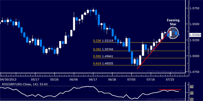 dailyclassics_gbp-usd_body_Picture_5.png, GBP/USD Technical Analysis: Downward Reversal Signaled