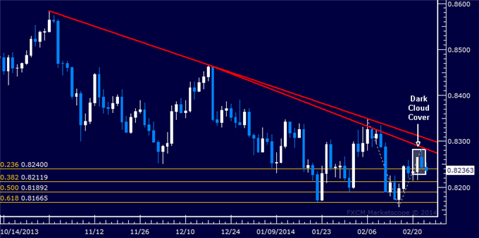 dailyclassics_eur-chf_body_Picture_11.png, Forex: EUR/GBP Technical Analysis  Down Trend Set to Resume?