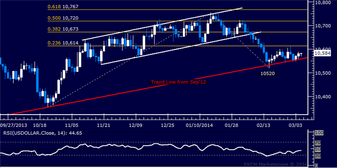 dailyclassics_us_dollar_index_body_Picture_3.png, Forex: US Dollar Technical Analysis  Clear Conviction Lacking