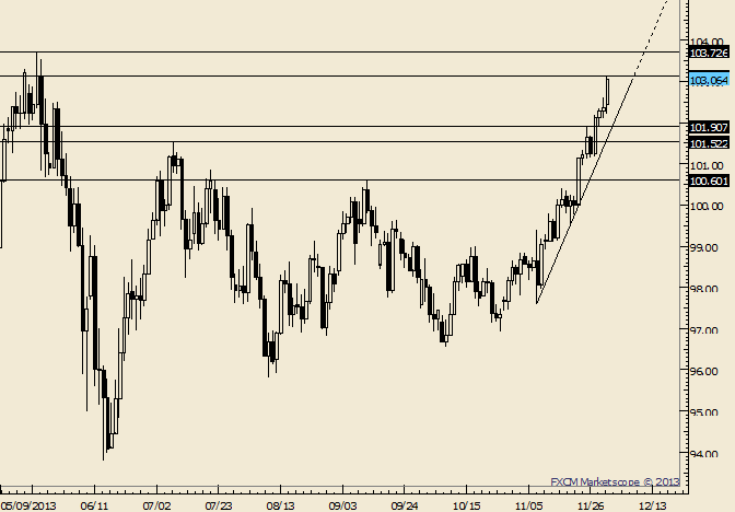 eliottWaves_usd-jpy_body_Picture_6.png, USD/JPY Tests 2013 Daily Closing High