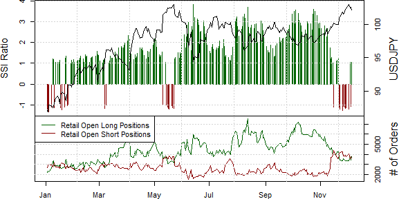 ssi_usd-jpy_body_Picture_18.png, Japanese Yen Sentiment Warns of Potential Reversal