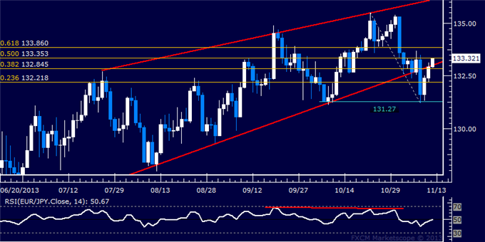 dailyclassics_eur-jpy_body_eurjpy.png, Forex: EUR/JPY Technical Analysis  Euro Mounts Swift Rebound