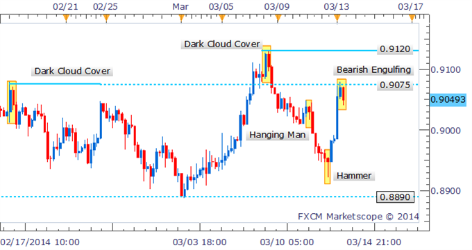 Forex_Strategy_-_AUDUSD_Struggles_As_Bearish_Engulfing_Pattern_Forms_body_Picture_2.png, Forex Strategy: AUD/USD Struggles As Bearish Engulfing Pattern Forms
