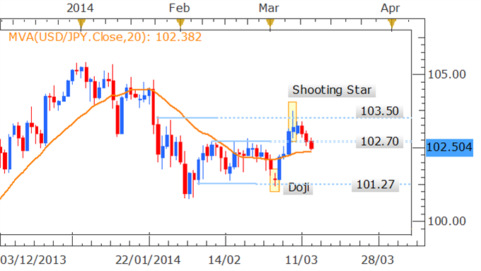 Forex_Strategy_-_USDJPY_Correction_Continues_Post_Shooting_Star_body_Picture_1.png, Forex Strategy - USD/JPY Correction Continues Post Shooting Star