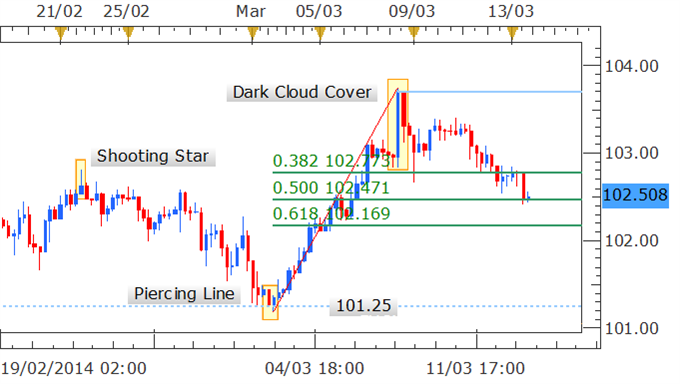 Forex_Strategy_-_USDJPY_Correction_Continues_Post_Shooting_Star_body_Picture_2.png, Forex Strategy - USD/JPY Correction Continues Post Shooting Star